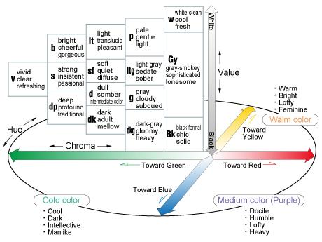 Color tutorial - HSB